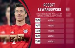 Liên tục ghi bàn, Lewandowski sánh ngang kỷ lục của CR7 và Messi