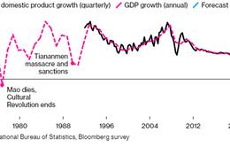 Bloomberg: Trung Quốc cân nhắc bỏ mục tiêu tăng trưởng GDP trong năm 2020