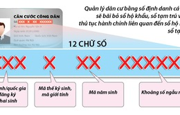 Mã số định danh cá nhân khác gì so với số thẻ Căn cước công dân?
