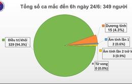 69 ngày Việt Nam không có ca mắc COVID-19 trong cộng đồng