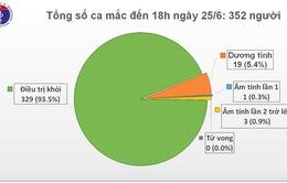 Vẫn còn 19 ca dương tính với SARS-CoV-2