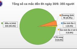 Việt Nam 75 ngày không có ca nhiễm COVID-19 mới, 335/355 bệnh nhân khỏi bệnh