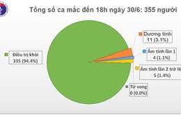 Chỉ còn 11 ca dương tính với SARS-CoV-2