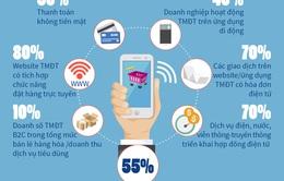 Năm 2025, hơn một nửa dân số Việt Nam mua sắm trực tuyến