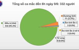 54 ngày Việt Nam không ghi nhận ca mắc mới COVID-19 trong cộng đồng