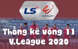 Infographic: Các số liệu thống kê vòng 11 V.League 2020