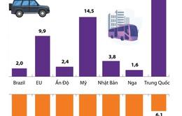 [INFOGRAPHIC] COVID-19 gây tổn hại thị trường ô tô toàn cầu