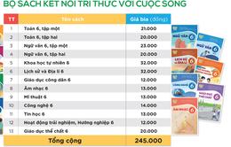 Giá sách giáo khoa lớp 2 và lớp 6 mới: Cao nhất 245.000 đồng/bộ, chưa gồm tiếng Anh