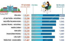 """Tuyển sinh lớp 10 tại Hà Nội: 15 trường có tỷ lệ """"chọi"""" cao nhất"""