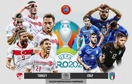 Lịch thi đấu và trực tiếp EURO 2020 ngày khai mạc (12/6): Tâm điểm ĐT Thổ Nhĩ Kỳ vs ĐT Italia