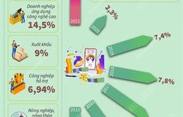 [INFOGRAPHIC] 6 tháng năm 2021: Tín dụng tăng 5,1%