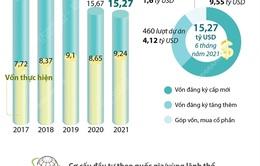 6 tháng năm 2021: Thu hút FDI đạt 15,27 tỷ USD
