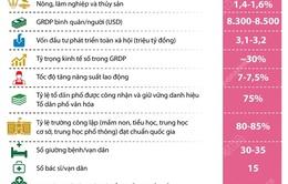 [INFOGRAPHIC] Hà Nội xác định 20 chỉ tiêu chủ yếu thực hiện Nghị quyết Đại hội XIII của Đảng