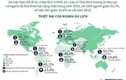 Tác động tồi tệ của COVID-19 lên ngành du lịch toàn cầu