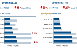Thị trường địa ốc tại Hà Nội, TP Hồ Chí Minh lao dốc, lượt quan tâm tăng ở 4 nơi khác
