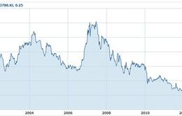 Cổ phiếu Malaysia Airlines giảm mạnh