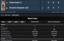 """Indian Wells 2014: """"Sốc"""", Rafael Nadal bật bãi ngay tại vòng 3"""