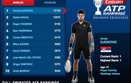 Vô địch Wimbledon 2014: Novak Djokovic chiếm lại ngôi số 1 thế giới