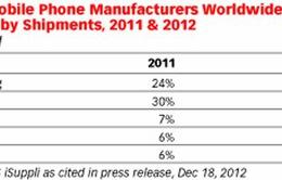 Bán 47,8 triệu iPhone quý I, Apple vẫn gây thất vọng