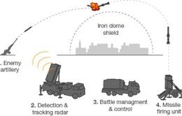 Israel triển khai hệ thống phòng thủ tên lửa mái vòm sắt