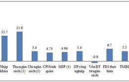 Những tín hiệu kinh tế khả quan trong 4 tháng đầu năm 2014