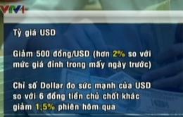 Tỷ giá USD/VND giảm mạnh