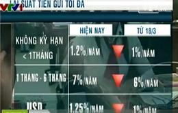 Vốn huy động TP.HCM tháng 3 tăng 1,9%