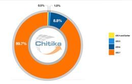 Gần 90% iPhone và 85% iPad sử dụng iOS 7