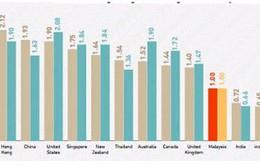 Thu nhập trong ngành ICT Việt Nam đứng đầu ASEAN