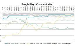 Ứng dụng nhắn tin Việt vượt mốc 1 triệu lượt tải