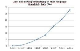 28 triệu tin nhắn trao đổi qua ứng dụng OTT Việt mỗi ngày