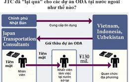 Nghi vấn hối lộ quan chức Việt Nam trên báo chí Nhật Bản