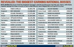 Roy Hodgson được trả lương cao nhất trong giới HLV dự World Cup 2014