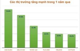 Việt Nam ra khỏi top 6 TTCK tăng trưởng mạnh nhất thế giới