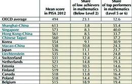 Đánh giá học sinh theo chuẩn quốc tế: Việt Nam ở Top cao
