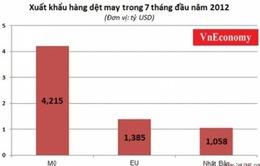 Kim ngạch XNK Việt Nam - Hoa Kỳ đạt 14 tỷ USD