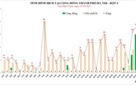 Ngày 25/10, Hà Nội ghi nhận 18 ca dương tính với SARS-CoV-2, trong đó có 15 ca cộng đồng