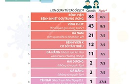 [Infographic] 176 ca mắc COVID-19 trong cộng đồng ở 19 tỉnh, thành phố