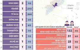 [INFOGRAPHIC] 24 tỉnh, thành phố có ca mắc COVID-19 trong cộng đồng