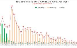 24h qua: Hà Nội ghi nhận 2 ca mắc COVID-19