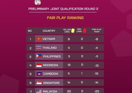 World Cup qualifiers: Vietnam scores best fair-play points among Southeast Asian teams
