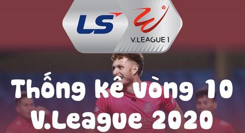 INFOGRAPHIC Vòng 10 V.League 2020: 16 bàn thắng và chảo lửa Hàng Đẫy, Hà Tĩnh, Pleiku