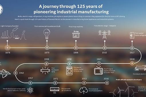 Những phát minh và chế tạo làm thay đổi cuộc sống