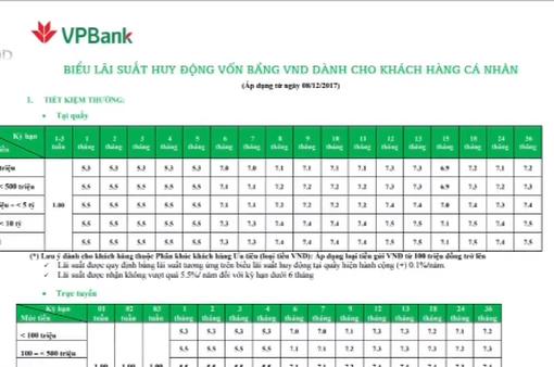 Nhiều ngân hàng tăng lãi suất dịp cuối năm