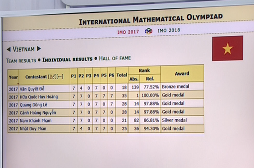 Việt Nam đoạt 4 HC Vàng, xếp thứ 3 Olympic Toán quốc tế