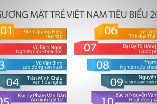 Tối nay, tôn vinh 10 gương mặt trẻ Việt Nam tiêu biểu 2017