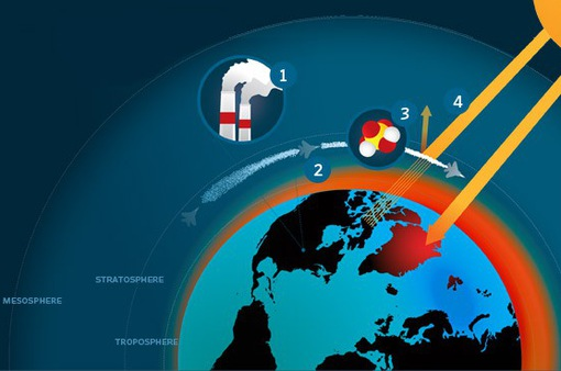 Làm mát Trái đất bằng lưu huỳnh dioxide