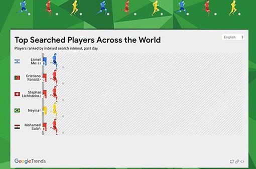 Google mang đến loạt tính năng hấp dẫn cho người hâm mộ mùa World Cup