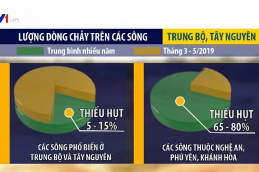 Lượng mưa sẽ thiếu hụt tai Nam Trung Bộ, Tây Nguyên
