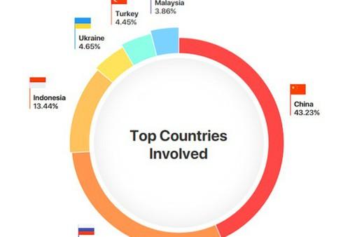 Trung Quốc và Nga đứng top đầu về mua bán hàng giả trên Instagram